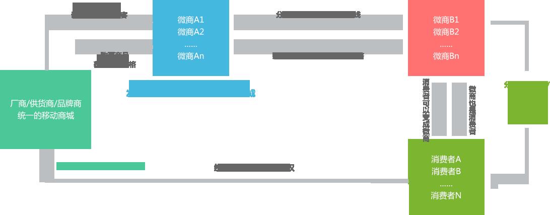 Mcmore分销管理系统的分销模式图